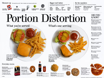 portion-distortion-poster